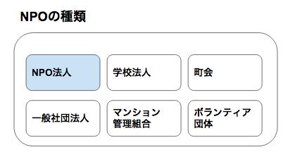 NPOとは何か、意味について解説。求人については「東京しごとセンター(ミドルコーナー)」へ