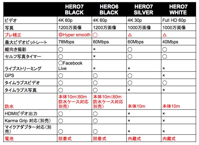 【GoPro HERO7】3種類の比較!ヨドバシカメラの店員に聞いてきました!