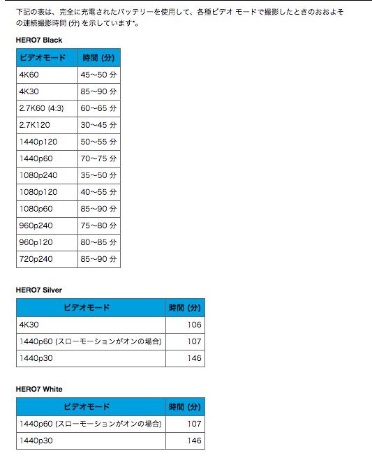 GoPro HERO7 3種類のバッテリー比較