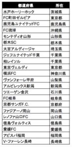 J2リーグ チーム一覧