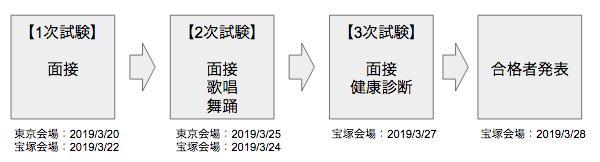 宝塚合格発表、受験、入試