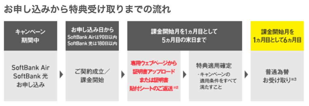 現金はいつ、いくらもらえるの?わかりずらい「SoftBank Air・光のあんしん乗り換えキャンペーン」を徹底解説