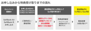 SoftBank Airの「あんしん乗り換えキャンペーン」はいつもらえるのか。金額や手続き方法も解説