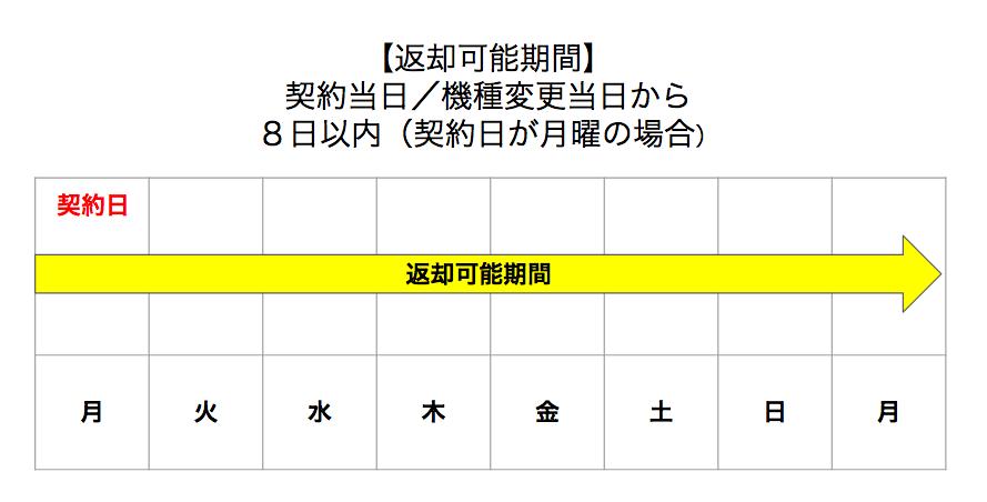 SoftBank Airは1ヶ月だけレンタルはできない?短期間の貸し出しはないが、契約して無料キャンセルはOK。申し込み方法や返却方法を解説!