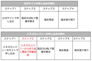 SoftBank Airをエヌズカンパニーで契約する方法:申し込みの流れからお届け日まで。知らないと損する注意事項も解説!