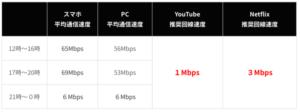 SoftBank Airは公式発表481Mbpsより確実に遅い!けれども快適に使える理由を解説