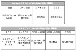 SoftBank Airをエヌズカンパニーでキャッシュバックを確実にもらう方法:申し込みの流れと絶対に知るべき注意点を解説!