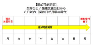 SoftBank Airにクーリングオフはないけど、8日以内に電話すれば無料で契約キャンセルできる!事務手数料も無料だし、返却も着払い!