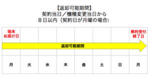 SoftBank Airはクーリングオフできるの?8日以内なら無料キャンセルできる!解約料・手数料・通信料は無料、返却も着払い!