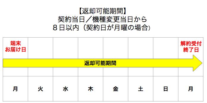 SoftBank Airの訪問販売で契約しても、クーリングオフは可能?8日間以内なら解約料・手数料が無料でキャンセル!端末の返却も着払いOK
