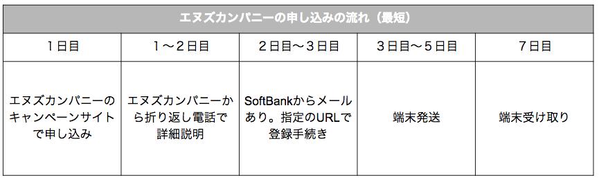 【SoftBank Air】エヌズカンパニーの評判/口コミってどうなの?申し込みの流れ、キャッシュバックの手続きやもらえる時期など徹底解説!
