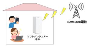 【北海道】ソフトバンクエアーの利用エリアと通信速度は?一番安く契約する方法も解説します!
