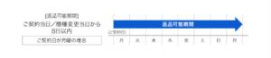 SoftBank Air(ソフトバンクエアー)が遅いならクーリングオフ!手数料、電話番号、店舗情報など解説2