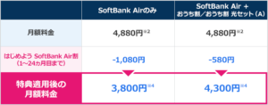 SoftBank Air(ソフトバンクエアー)エヌズカンパニーの契約の流れやいつ届くかを解説3