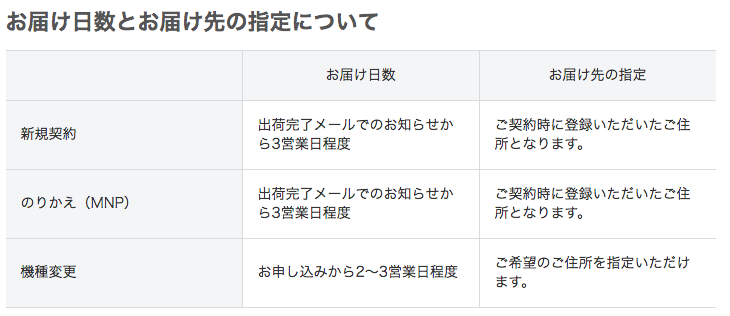 SoftBank Air(ソフトバンクエアー)配送料