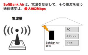 【口コミ:評判】SoftBank Air(ソフトバンクエアー)が遅すぎるとTwitterで批判殺到。通信速度は本当に遅いのか!?2