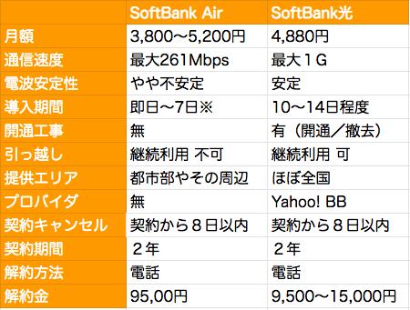 SoftBank AirとSoftBank光ってどっちがいいの?料金や速度の違いを徹底比較!