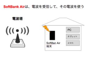 【口コミ/評判】SoftBank Air(ソフトバンクエアー)が遅すぎるとTwitterで批判殺到。通信速度は本当に遅いのか!?
