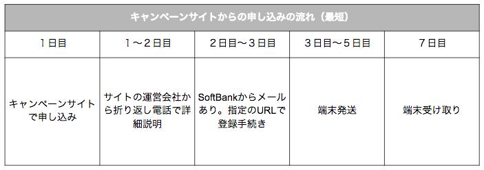 SoftBank Airの福岡県内の利用エリア一覧!申し込みの流れや必要な書類を解説します!
