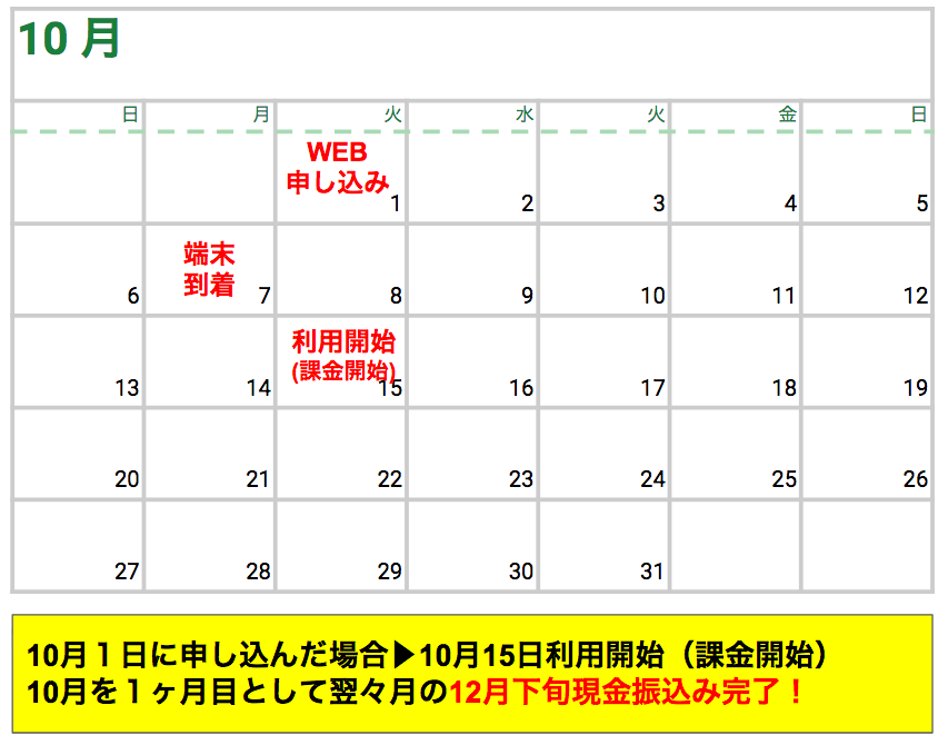 SoftBank Airのキャッシュバックはいつもらえるの?正確な振り込み日はいつ?早くもらえるおすすめの代理店を紹介!
