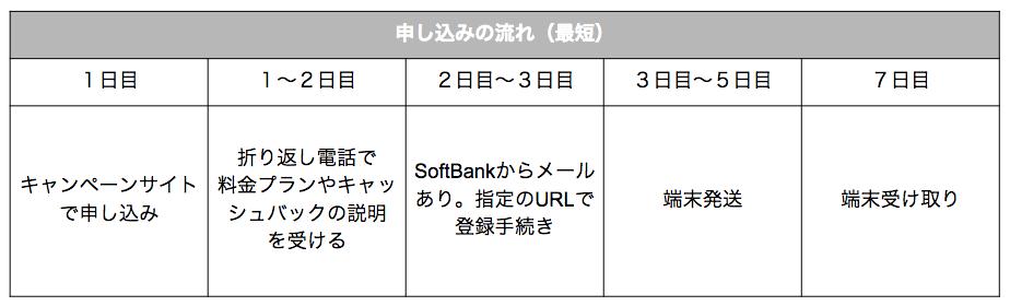 SoftBank Airってお試し利用できるの?期間や費用、申し込み方法など詳しく解説