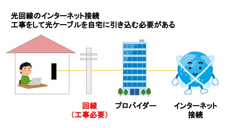 引っ越ししてもすぐネットが使える方法。おすすめはWiMAXとSoftBank Air・光1