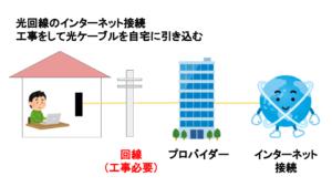 引っ越ししてもすぐネットが使える方法。おすすめはWiMAXとSoftBank Air・光