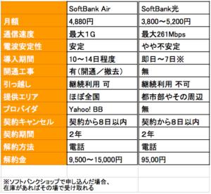 SoftBank AirとSoftBank光ってどっちがいいの?料金や速度の違いを徹底比較!1