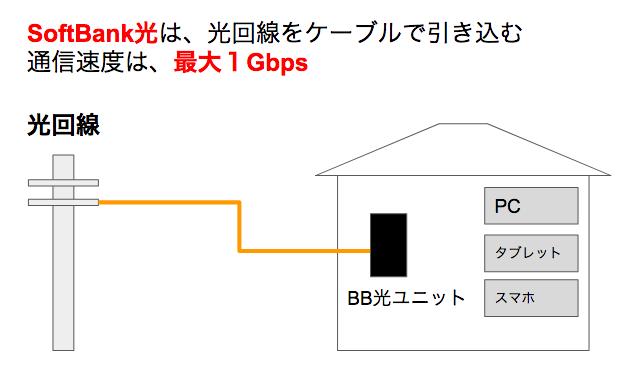 SoftBank AirとSoftBank光ってどっちがいいの?料金や速度の違いを徹底比較!2