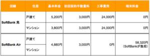SoftBank AirとSoftBank光ってどっちがいいの?料金や速度の違いを徹底比較!5