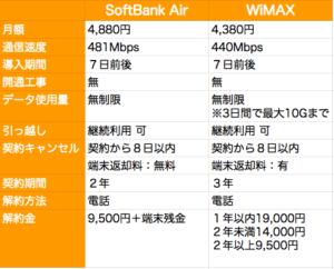 SoftBank AirとWiMAXの、料金や通信速度など徹底比較。メリットやデメリットを解説!