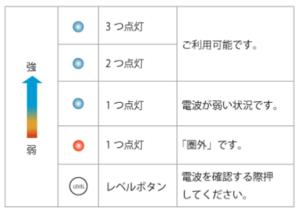 SoftBank Airの故障・不具合のかんたんな対処法!治らないときの補償や交換も解説6