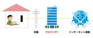 SoftBank Airはプロバイダー契約が必要なの?メールアドレスはどうなるの?1