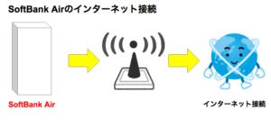SoftBank Airはプロバイダー契約が必要なの?メールアドレスはどうなるの?3