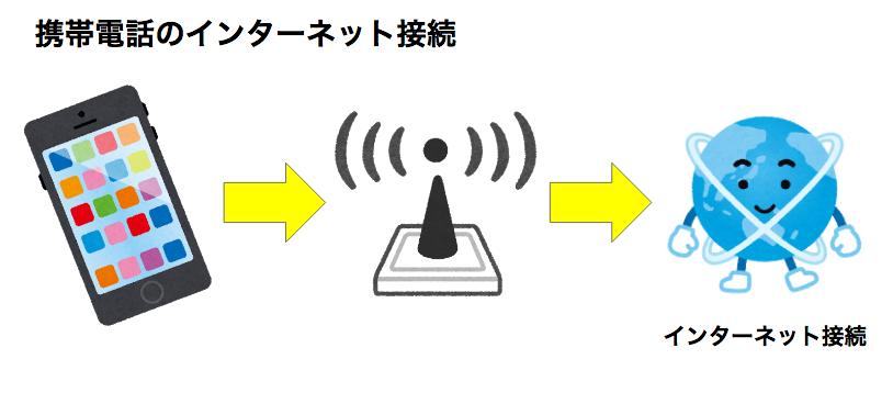 SoftBank Airはプロバイダー契約が必要なの?メールアドレスはどうなるの?4