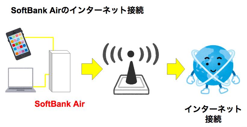 SoftBank Airはプロバイダー契約が必要なの?メールアドレスはどうなるの?6