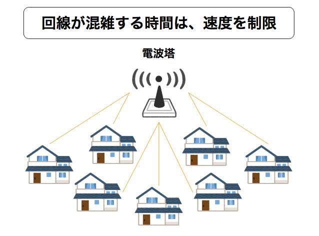 雨の日、SoftBank Airが遅くなるってほんと?原因はWiFiの性質にあり!雨天時に電波を強くするための対策を解説!