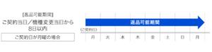 SoftBank Air(ソフトバンクエアー)の提供エリアは電話とネット検索で確認できる。エリア外だったときの解約方法も解説3