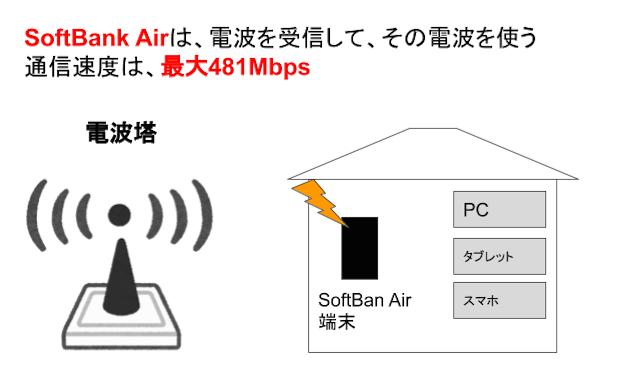 SoftBank Air(ソフトバンクエアー)は引っ越ししても、住所変更すれば使える!3