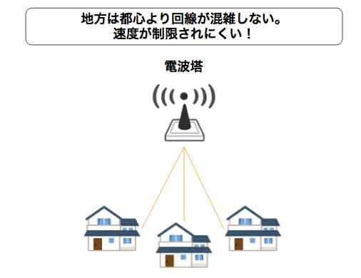 SoftBank Airって北海道でも使えるの?札幌だけ?利用エリアや申し込み方法、必要な書類などまとめて解説します!
