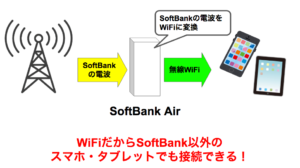 SoftBank Airはau、docomoのスマホでも使えるの?SoftBank以外でも接続できるのか調査・解説
