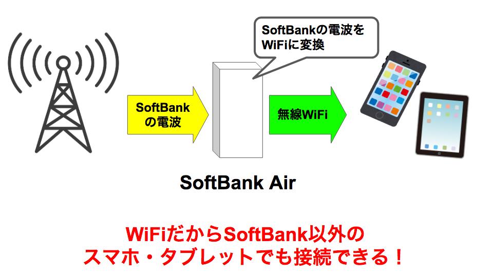 SoftBank Airは楽天モバイル、UQモバイルユーザーでも使えるの?他社の携帯(スマホ)でも快適に利用できる理由を解説