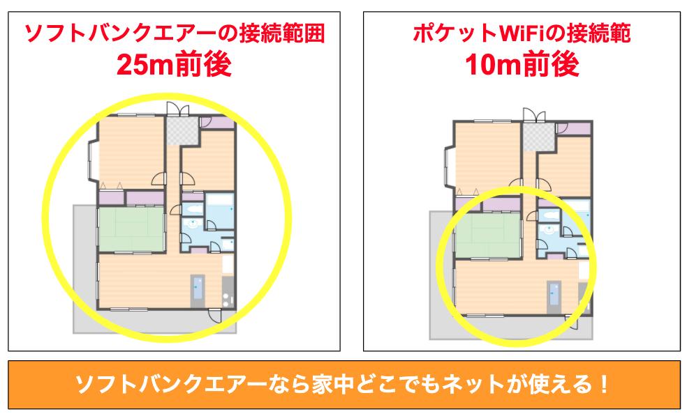 ソフトバンクエアーってマンションの高層階でも使えるの!?階数制限について解説します!