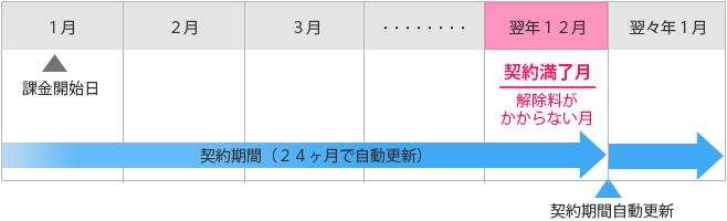 SoftBank Airの契約期間はいつまでで、解約料(違約金)はいくら?解約料の確認方法と安く解約するための秘策を紹介!