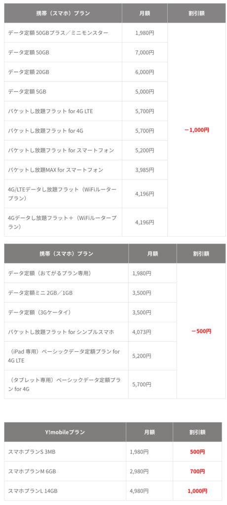 SoftBank Airの「おうち割」はいつ申し込むの?一人暮らしや同棲の場合はどう?申し込み方法や家族の範囲まで徹底解説