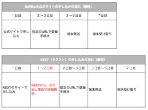 SoftBank Airの契約に必要な本人確認書類がない、不備がある(汗)そんな時の対処法や裏技を解説します!