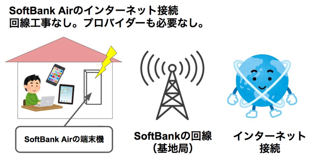 SoftBank Airを使うにはルーターはいるの?端末以外で必要な物無し!基本料金だけで大丈夫!