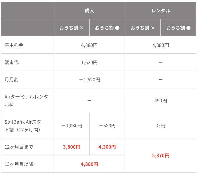SoftBank Airはクレジットカードがなくても契約できる?クレカ以外の支払い方法を解説!Yahoo!ウォレットで支払えば毎月ポイント還元!