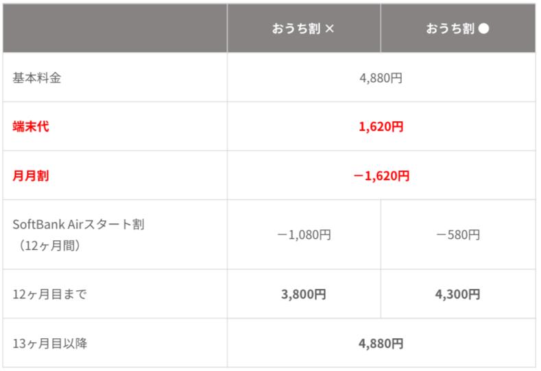 SoftBank Airのレンタル契約で「おうち割」は適用されるの?レンタル契約する前に知るべきデメリットを解説