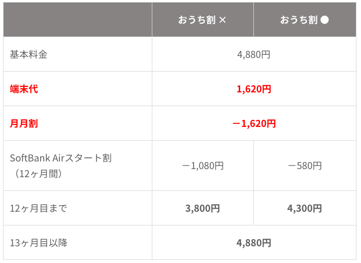 SoftBank Airの本体代が実質無料って本当?知らないとヤバい適用条件を解説!端末代を支払わないで済む裏技も紹介します